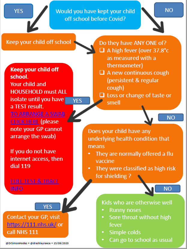 A guide to covid and school age children